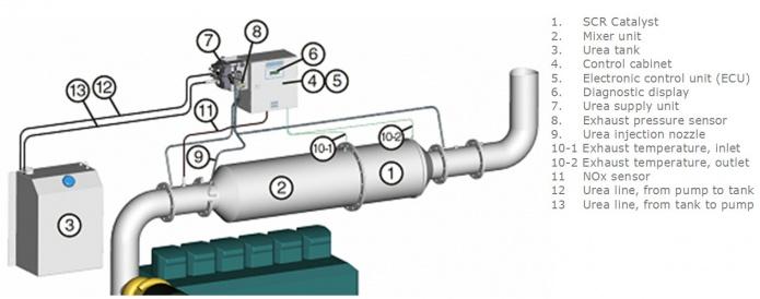 Nox reduction | Diesel SCR urea - Adblue | STT Emtec