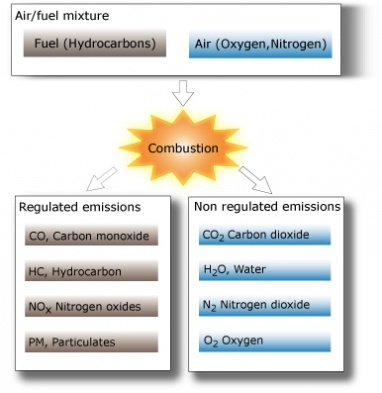 Emission control - Exhaust Catalyst & Catalytic reduction